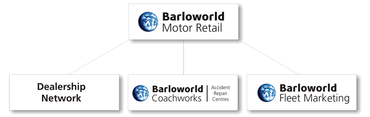 Barloworld-Motor-Retail